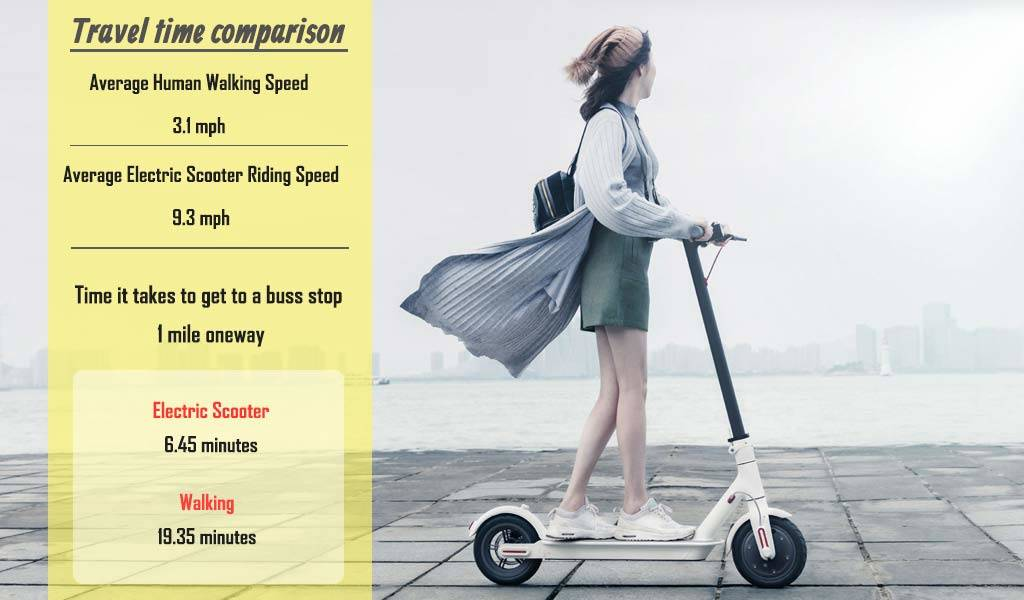 How to calculate time saved using an electric scooter